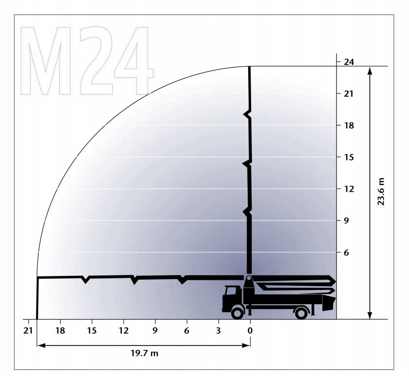 M24 Concrete Pump